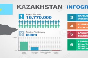 Information about Kazakhstan